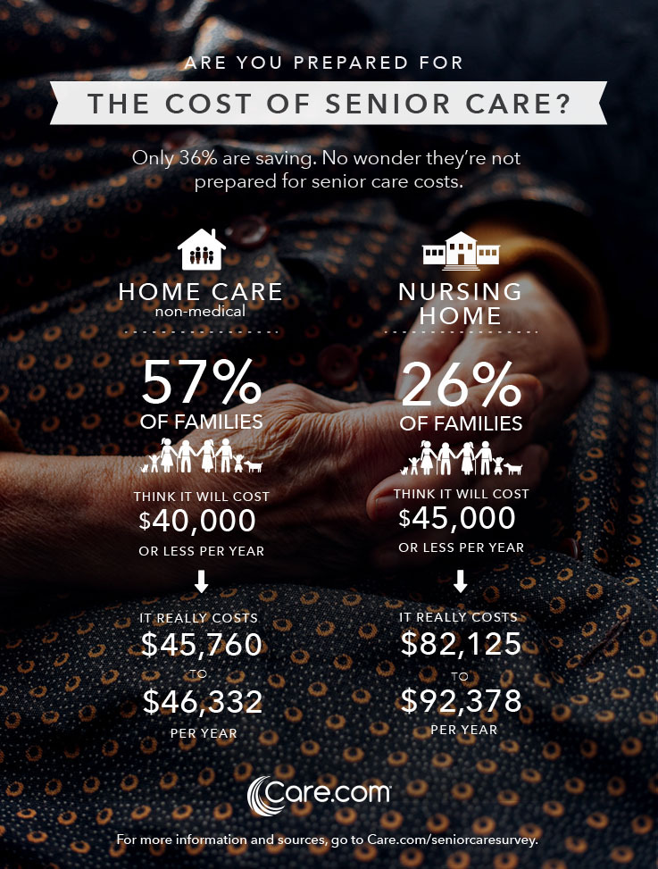 The Cost of Senior Care – An Infographic