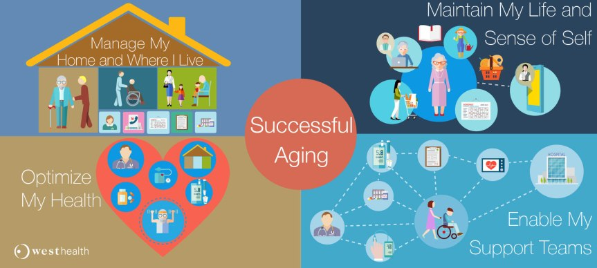 Video – Successful Aging and Your Brain