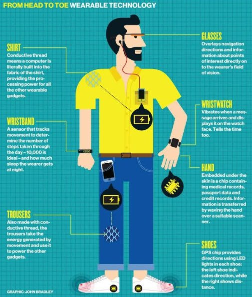 Can baby boomers use wearabletechno-logy?