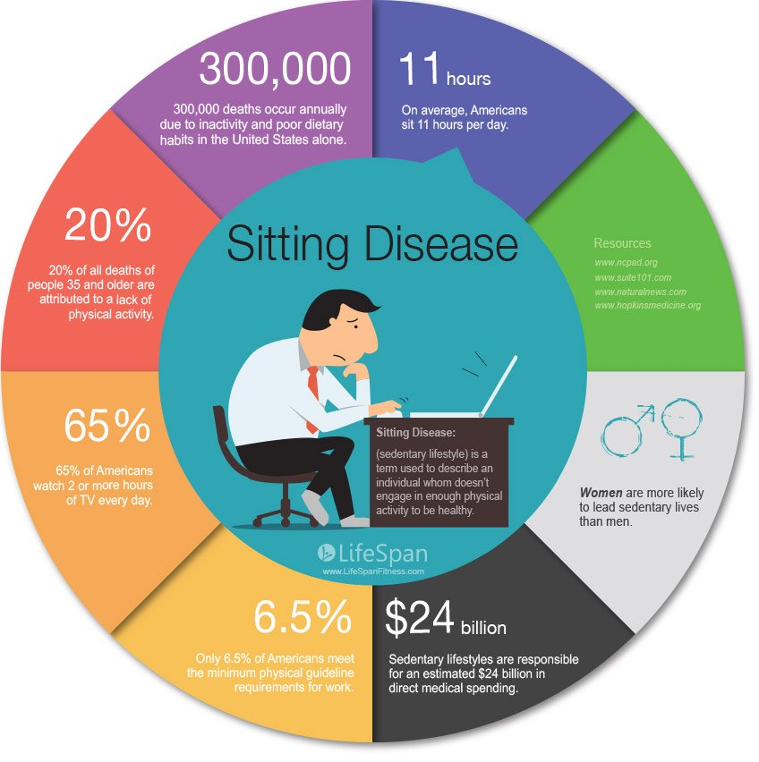 Defining Sedentary Behavior; An Emerging Global Public Health Priority